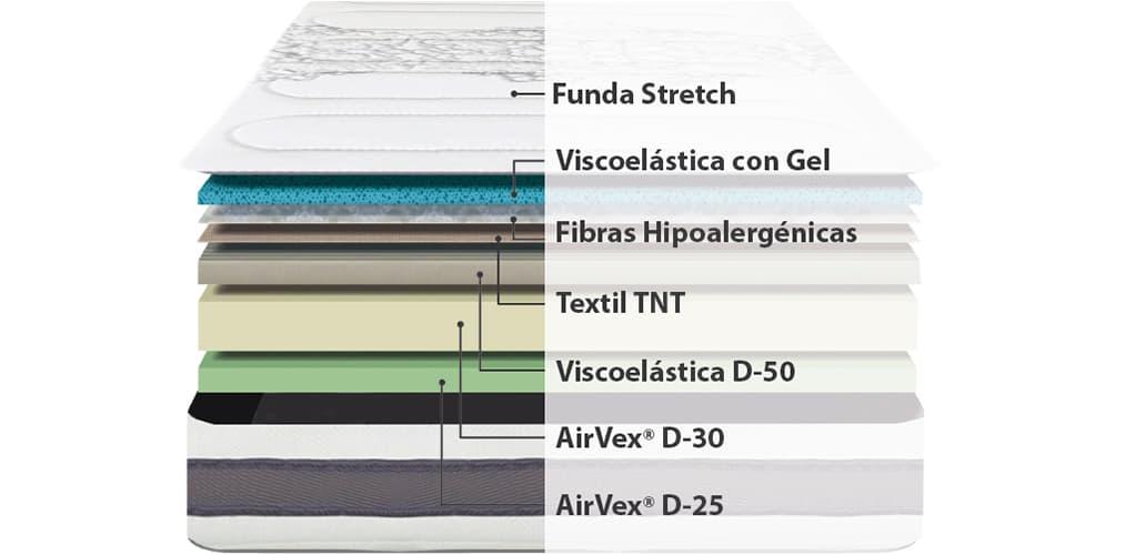 Corte del producto Colchon Viscoelastico Flex Space Visco