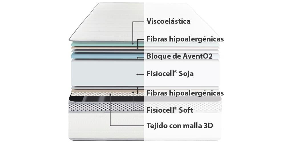 Corte del producto Colchon 9Cm Airtopper Spa Therapy Avento2 Ingravity
