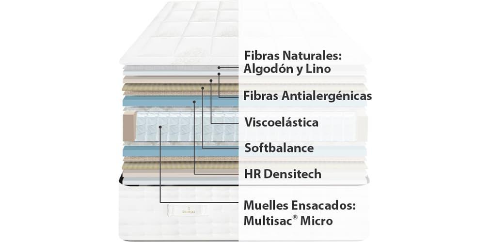 Corte del producto Colchon Viscoelastica Y Muelles Ensacados Sonpura Suite (Descatalogado)
