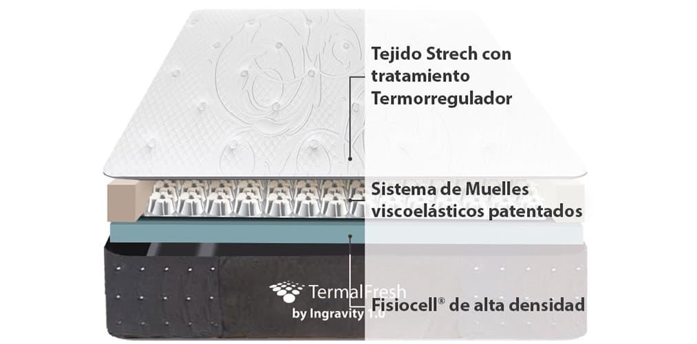 Corte del producto Colchón Viscoelástico Ingravity Termalfresh 1.0