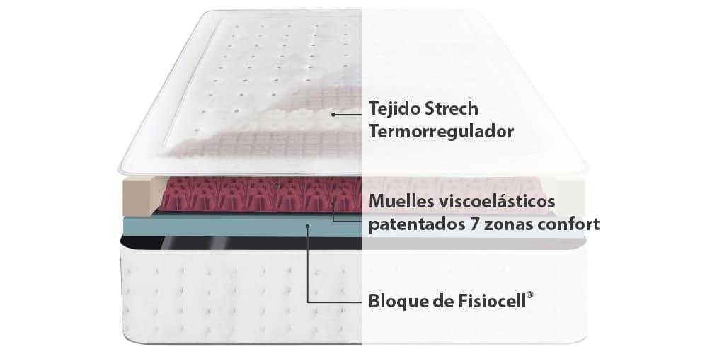 Corte del producto Colchón Viscoelástico Ingravity Termalfresh 2.0
