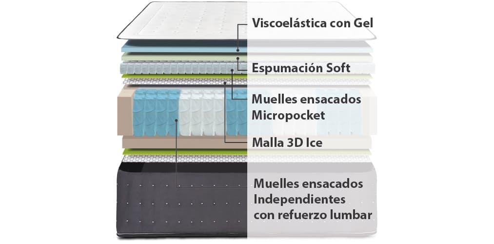 Corte del producto Colchón de Muelles Ensacados y Topper con Nano-Muelles Ingravity Termalfresh 4.0