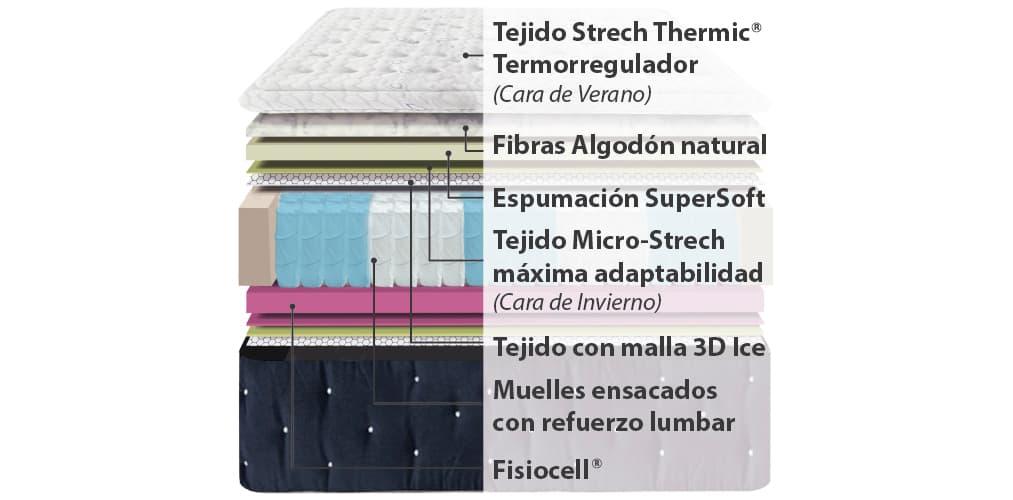 Corte del producto Colchón de Muelles Ensacados Ingravity Termalfresh 5.0
