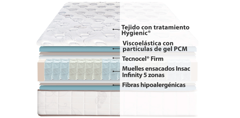 Corte del producto Colchón de Muelles Ensacados y Viscoelástica Gel Termalfresh Active Ingravity