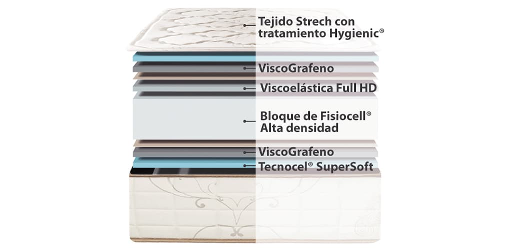 Corte del producto Colchón con Viscografeno Termalfresh Relax Ingravity