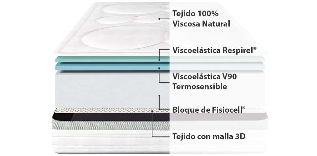 Corte del producto Colchón Ingravity Termalfresh Natura
