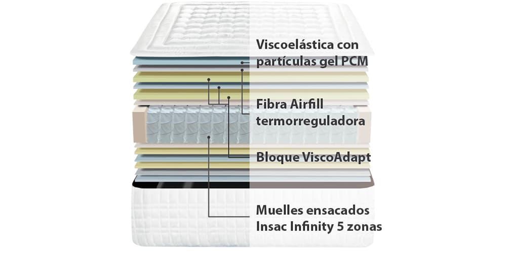 Corte del producto Colchón Viscoelástico Ingravity Termalfresh Platinum
