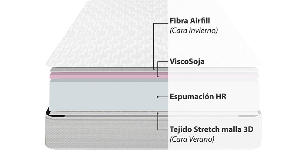 Corte del producto Colchón de cuna viscoelástico CE Baby Air Barrera Antiácaros