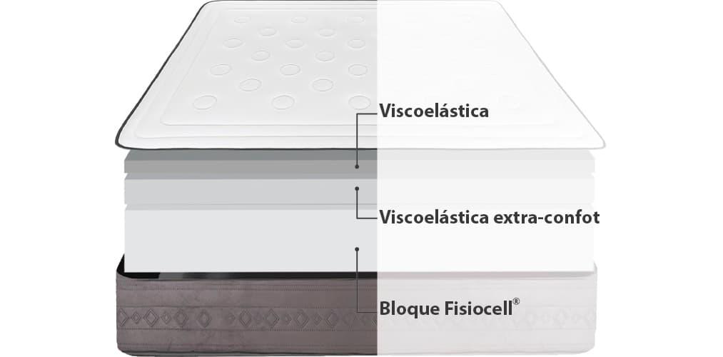 Corte del producto Saldo de Colchón Viscoelástico Viscozhen V600 Argentum (Descatalogado)