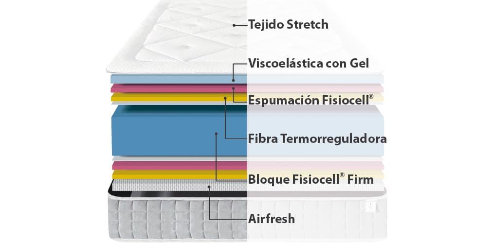 Corte del producto Oferta 2x1 de Colchón Viscozhen Aire con Viscoelástica con Gel (Descatalogado)