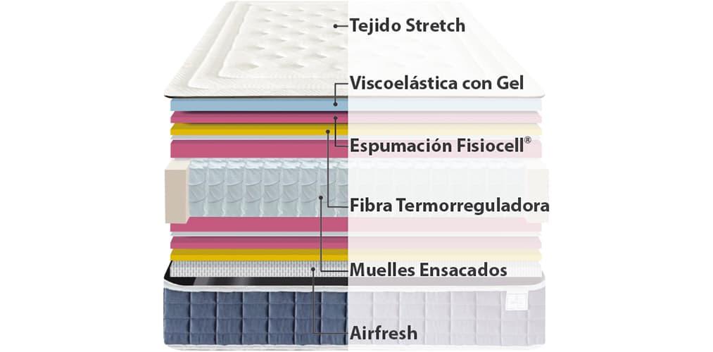 Corte del producto Oferta 2x1 de Colchón Viscozhen Aire Spring (Descatalogado)