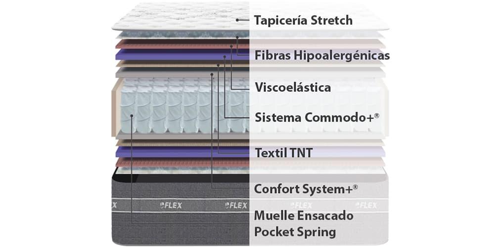 Corte del producto Pack Ahorro Colchón Viscoelástico Flex Nube + Base Tapizada Flex Tapiflex